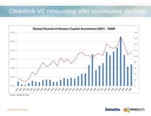 VCs Expect Slow Recovery, But Cleantech Remains a Bright Spot